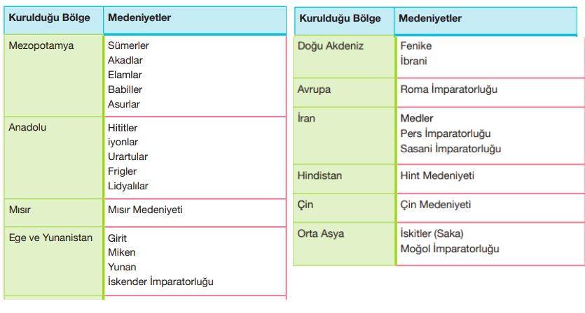 İlk Çağ Medeniyetleri uygarlıkları tablosu listesi nelerdir